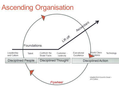 Ascending Organisation May 2014